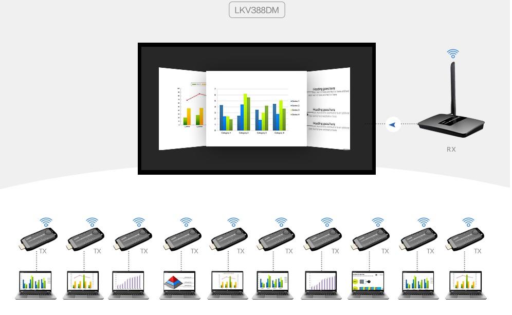 LKV388DM – 10x1 Wireless HDMI Switch, Беспроводной Удлинитель HDMI 1080p@60Hz Full HD на 15 метров с функцией переключателя 10x1