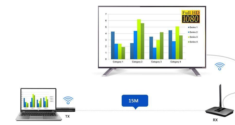 LKV388DM – Передача Full HD 1080P Audio/Video на расстояние до 15 метров