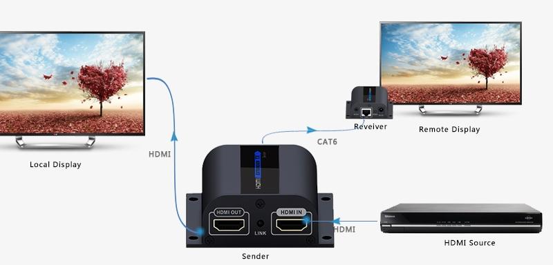 LKV372PRO – Поддержка выхода HDMI для локального дисплея