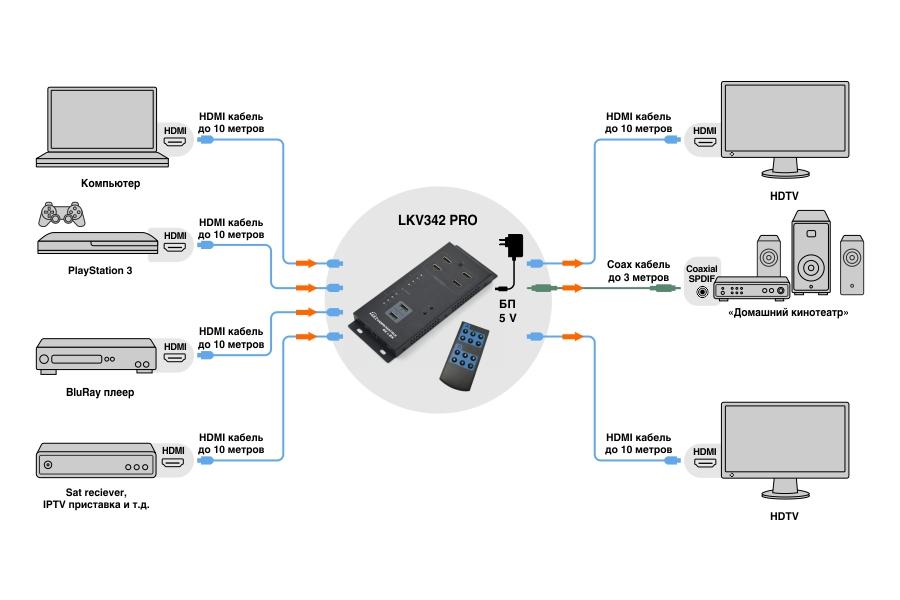 Схема подключения LKV342PRO UHD 4Kx2K