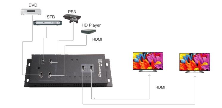 Диаграмма применения LKV342PRO UHD 4Kx2K