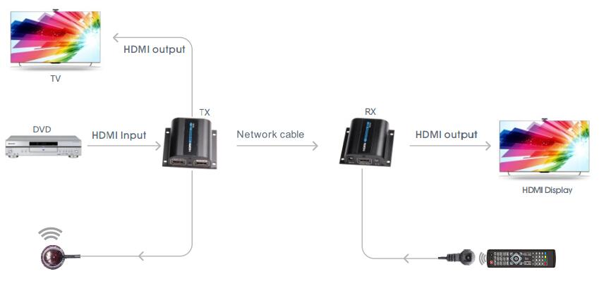 Диаграмма подключения HDMI Удлинителей LKV372PRO