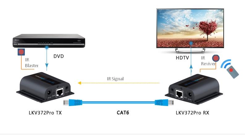LKV372Pro – Поддержка передачи IR сигналов.jpg