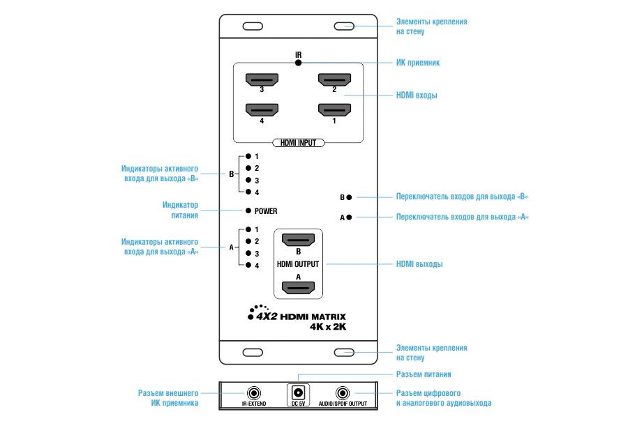 Назначение разъемов LKV342PRO UHD 4Kx2K